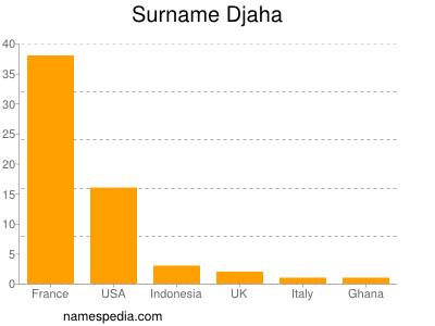 Familiennamen Djaha