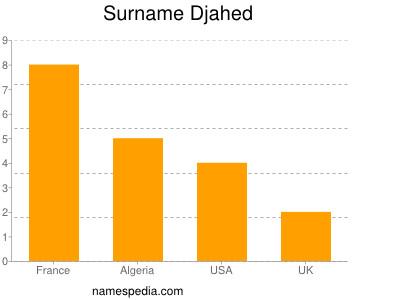 Surname Djahed