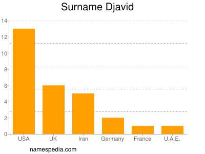 Surname Djavid