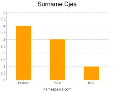 Surname Djea