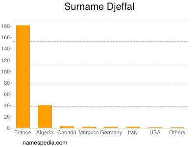 Surname Djeffal