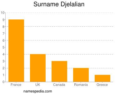 Surname Djelalian