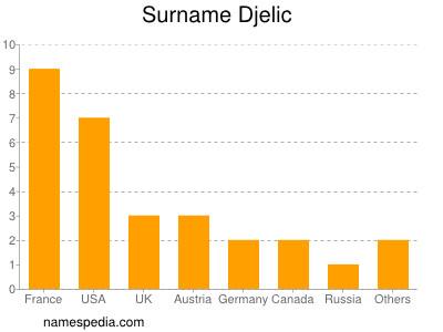 Surname Djelic