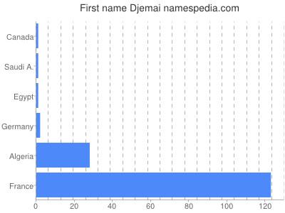 Given name Djemai