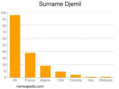 Surname Djemil
