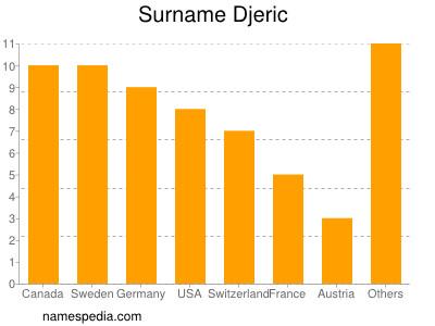 Surname Djeric