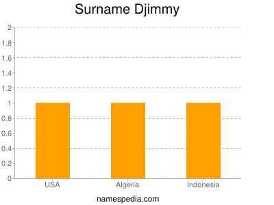 Surname Djimmy