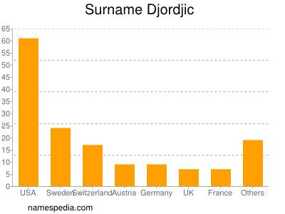Surname Djordjic