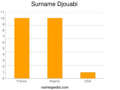 nom Djouabi