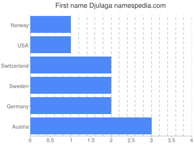 Given name Djulaga