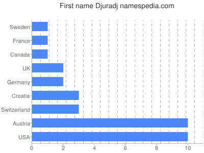 Given name Djuradj