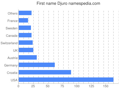 Given name Djuro