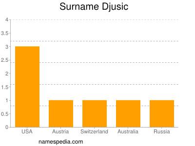 Surname Djusic