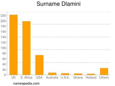 Surname Dlamini