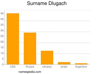 Surname Dlugach