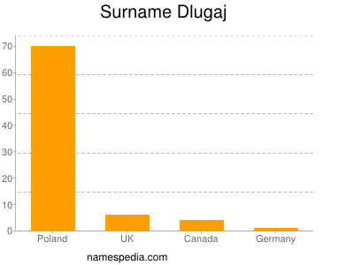 Surname Dlugaj