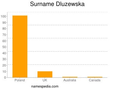 Surname Dluzewska