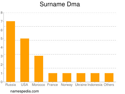 Surname Dma