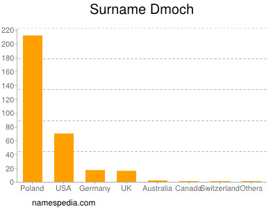 Familiennamen Dmoch