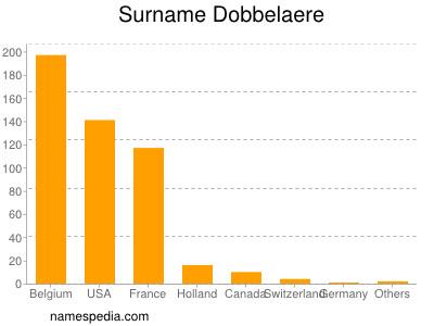 Surname Dobbelaere