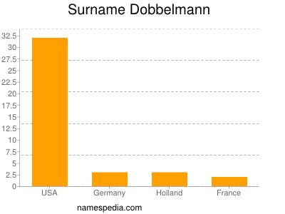 Surname Dobbelmann
