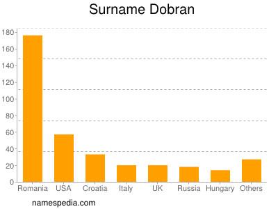 Surname Dobran
