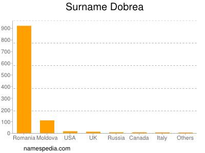 Surname Dobrea