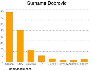 Surname Dobrovic