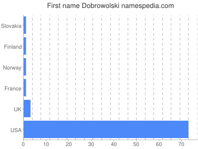 Given name Dobrowolski