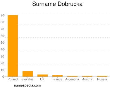 Surname Dobrucka