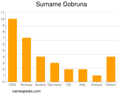 Surname Dobruna