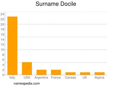 Surname Docile