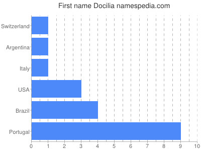 Given name Docilia