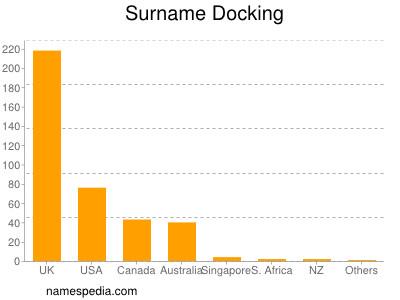Surname Docking