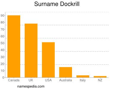 Surname Dockrill