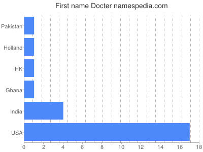 Given name Docter
