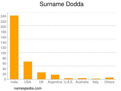 Surname Dodda