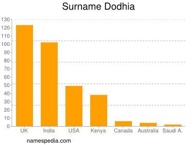 Surname Dodhia