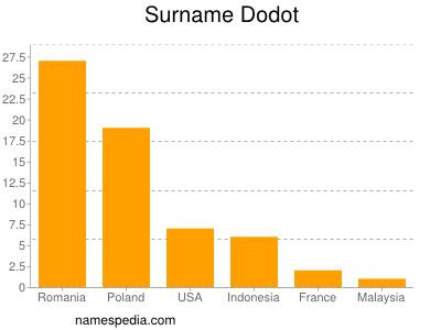 Surname Dodot