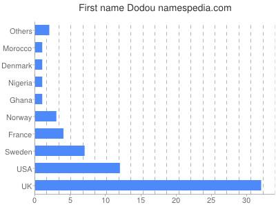 Given name Dodou