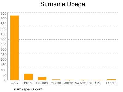 Surname Doege