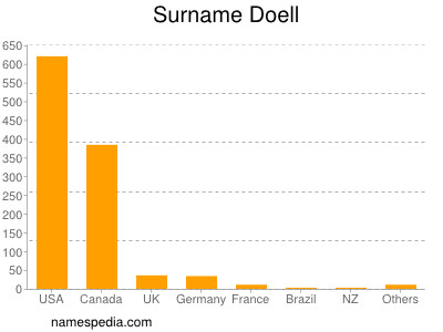 Surname Doell