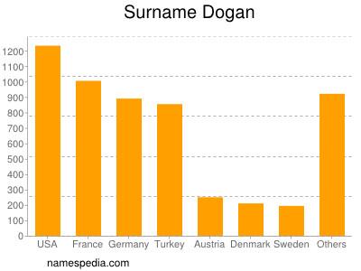 Surname Dogan