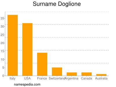 Surname Doglione