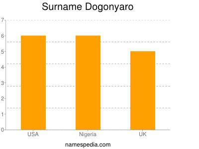 Surname Dogonyaro