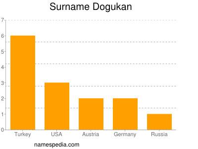 Surname Dogukan