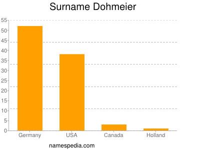 Surname Dohmeier