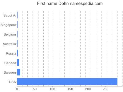 Given name Dohn