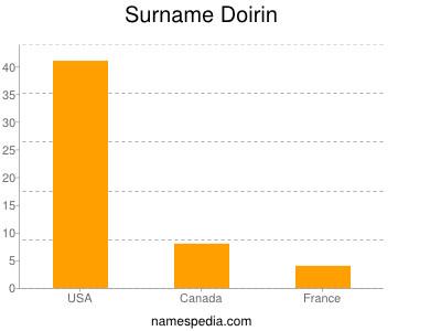 Surname Doirin