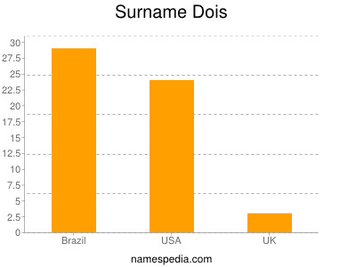 Surname Dois
